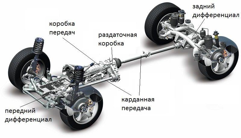 Проблемы полноприводных кроссоверов Hyundai и KIA
